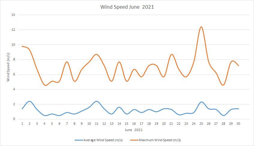 Windspeed June 2021